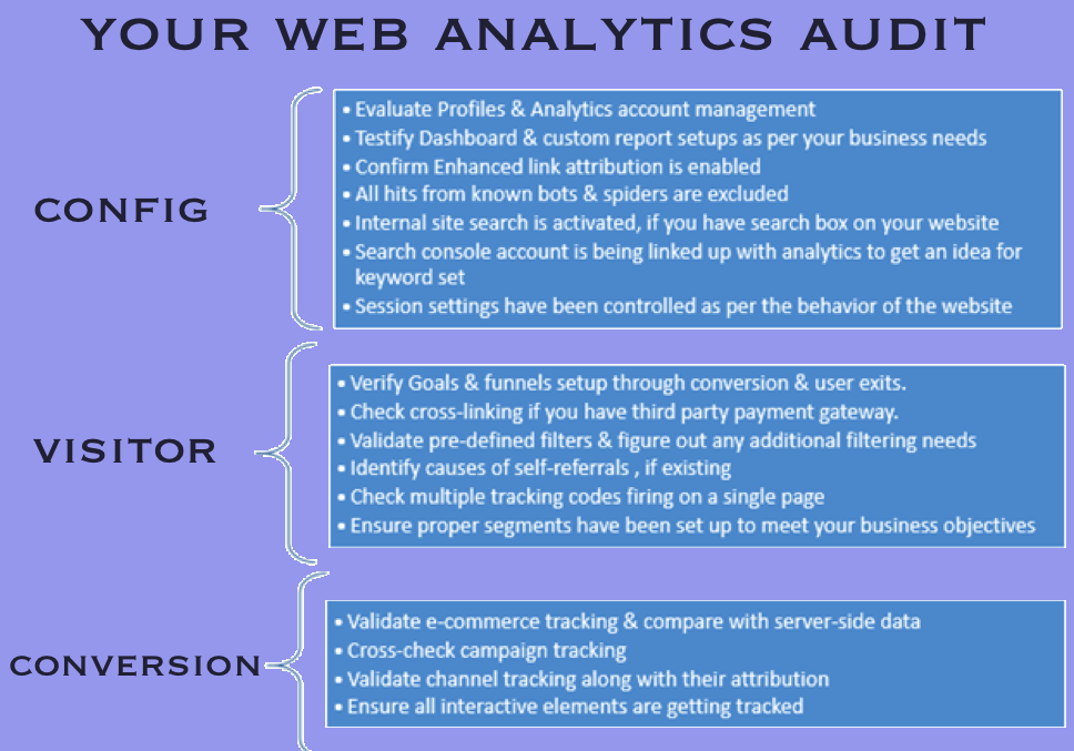 Is it time for a Web Analytics Audit?